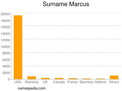 Surname Marcus