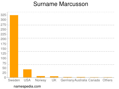 Surname Marcusson