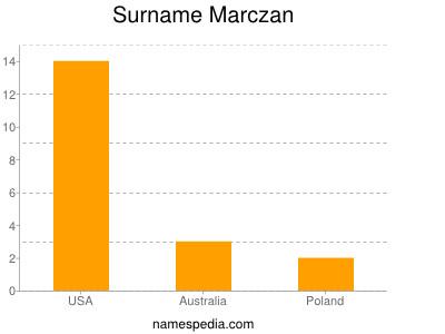 Surname Marczan