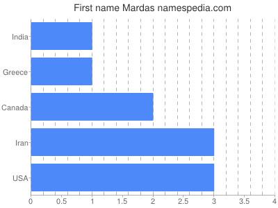 Given name Mardas