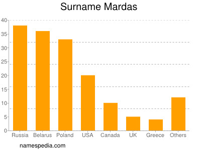 Surname Mardas