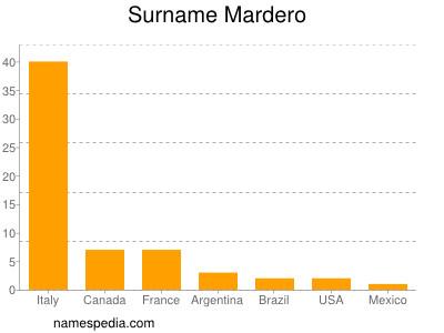 Surname Mardero