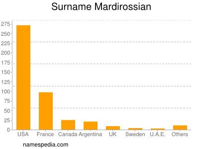 Surname Mardirossian