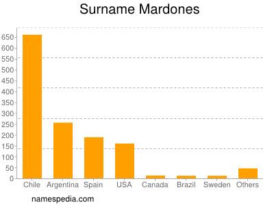 Surname Mardones