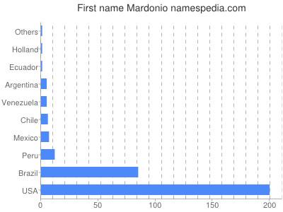 Given name Mardonio
