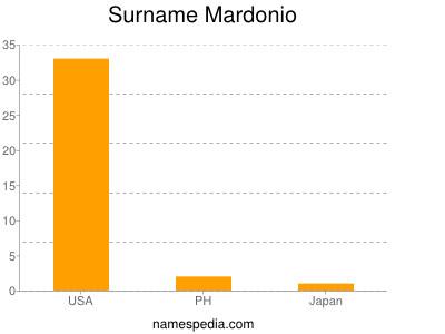 Surname Mardonio