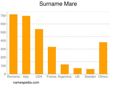 Surname Mare