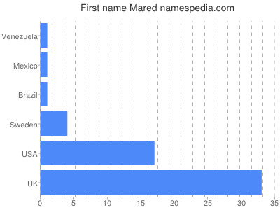 Given name Mared