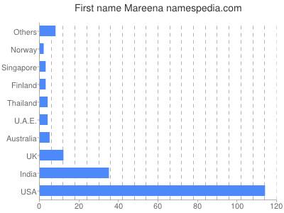 Given name Mareena