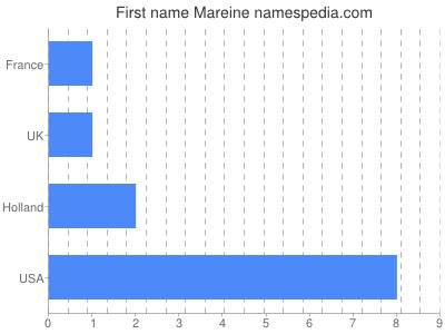 Given name Mareine