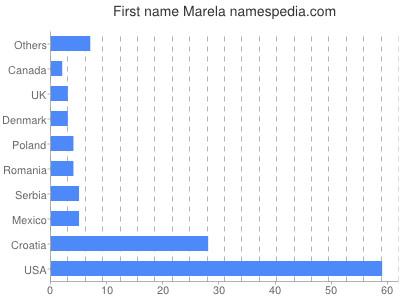 Given name Marela