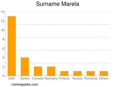 Surname Marela
