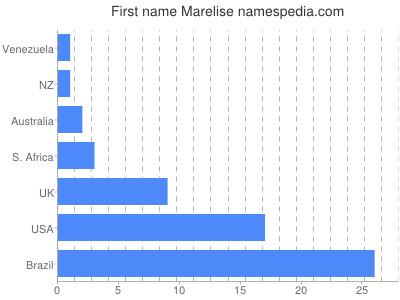 Given name Marelise