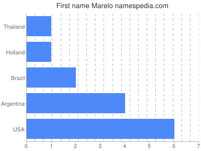 Given name Marelo