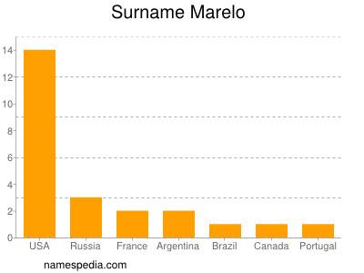 Surname Marelo