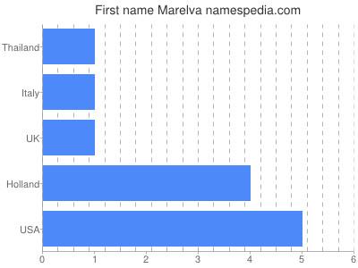 Given name Marelva