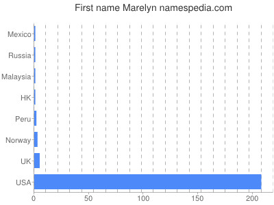 Given name Marelyn