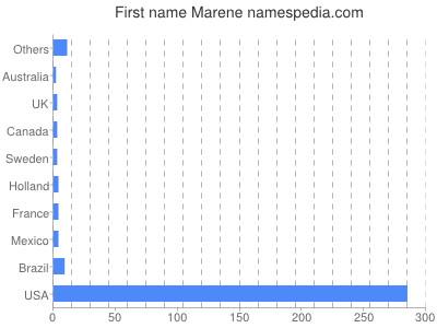 Given name Marene