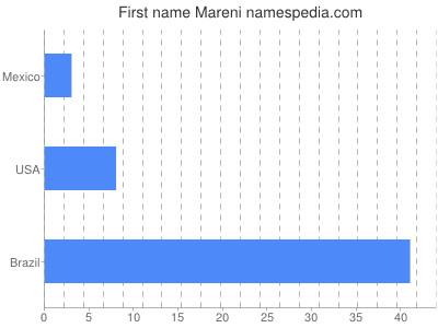 Given name Mareni