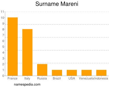 Surname Mareni