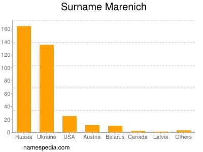 Surname Marenich