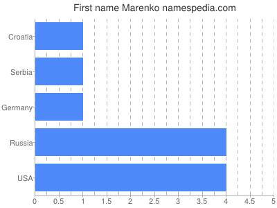 Given name Marenko