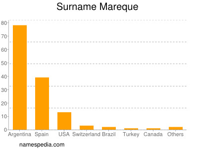 Surname Mareque