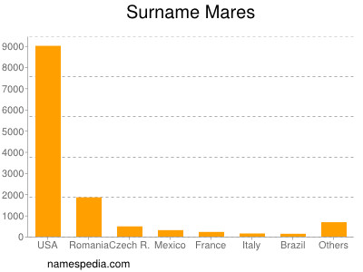 Surname Mares