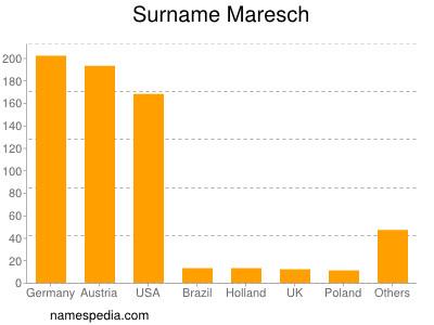 Surname Maresch