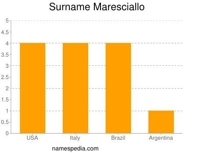 Surname Maresciallo
