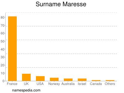 Surname Maresse