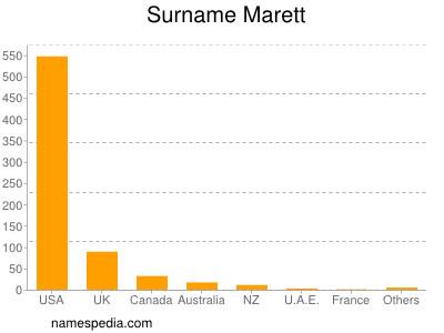 Surname Marett