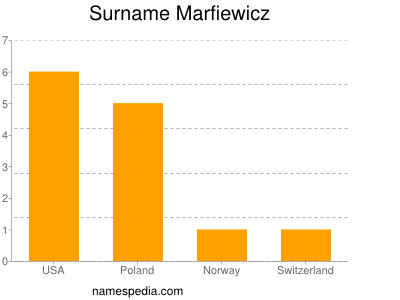 Surname Marfiewicz
