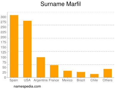 Surname Marfil