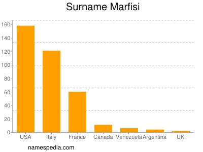 Surname Marfisi