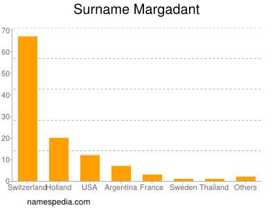 Surname Margadant