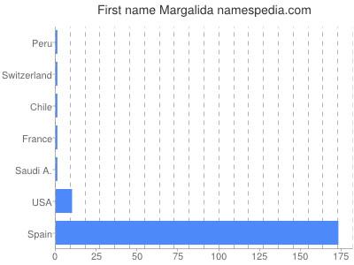 Given name Margalida