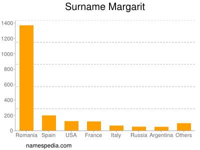 Surname Margarit