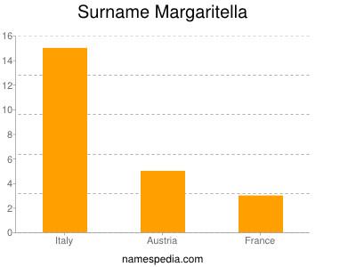 nom Margaritella