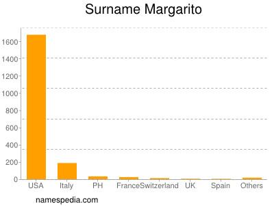 Surname Margarito
