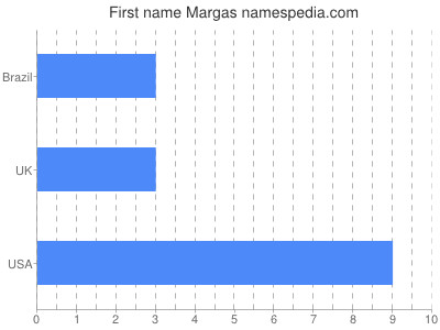 Given name Margas