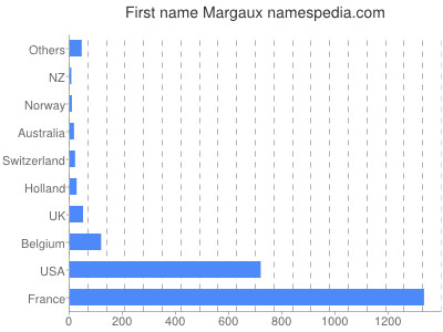 Given name Margaux