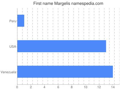 Given name Margelis