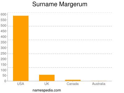 Surname Margerum