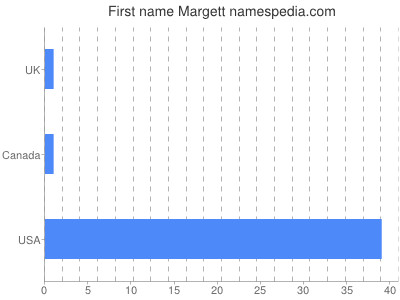 Given name Margett