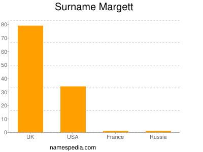 Surname Margett