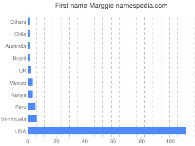 Given name Marggie