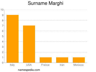 Surname Marghi