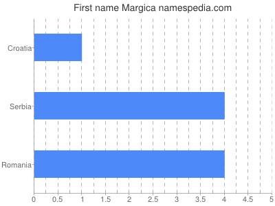 Given name Margica