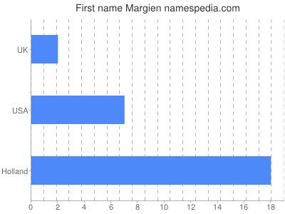 Given name Margien
